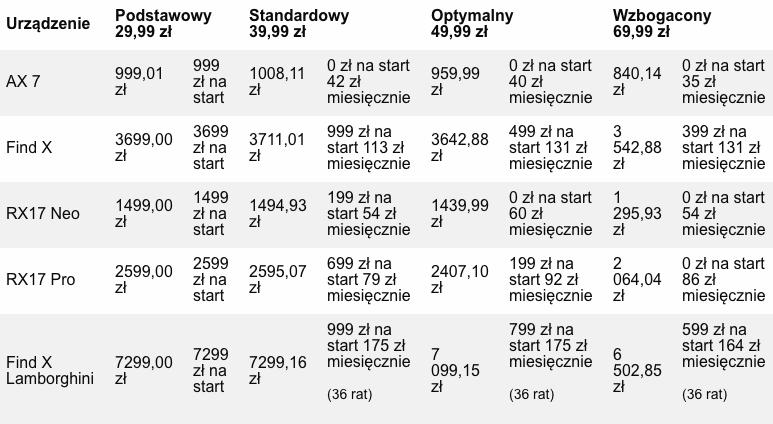 Dzisiaj OPPO wchodzi do Polski, a w Orange możecie kupić smartfony tego producenta. W ofercie są dostępne wszystkie wdrażane przez OPPO modele, czyli Find X, RX17 Pro, RX17 Neo i AX7, a Find X i Find X w limitowanej wersji Automobili Lamborghini Edition kupicie wyłącznie w Orange. Smartfony marki OPPO są dostępne w naszych planach komórkowych oraz w Orange Love. Poniżej cennik. Szczegóły w sklepie orange: OPPO w Orange – cenniki i tarfyfy 1