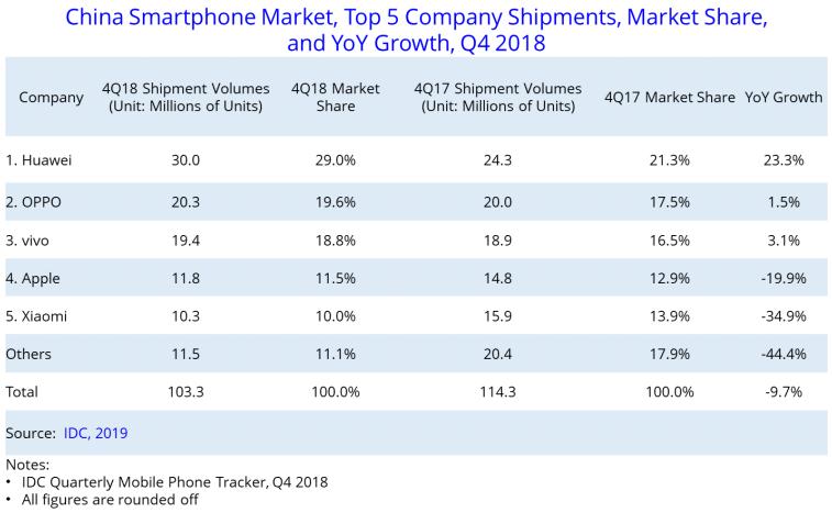 Huawei nadal dominuje na Chińskim rynku. Sprzedaż smartfonów w IV kwartale spowolnił się 1