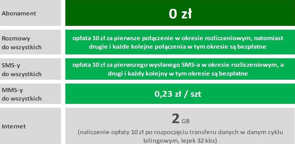 W Plusie telefony na raty 0% bez kosztów abonamentu