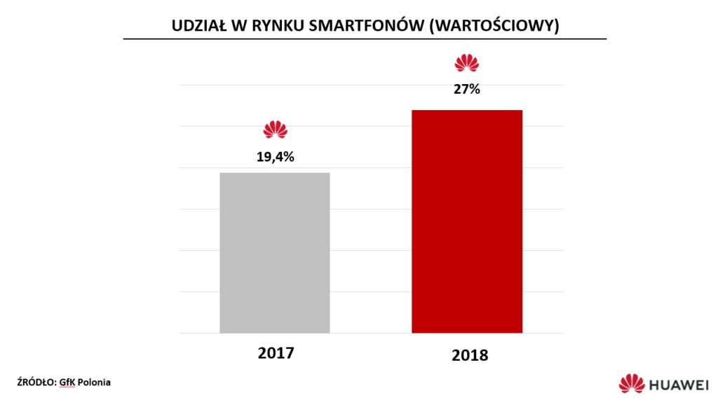 wyniki huawei polska2