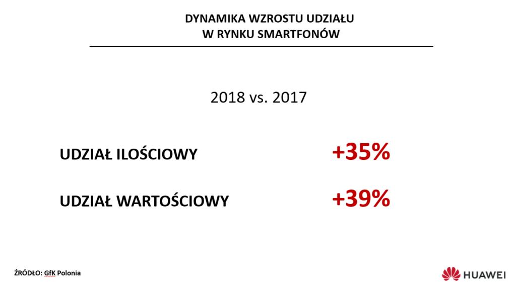 wyniki huawei polska3