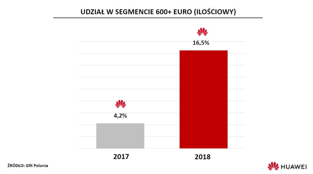wyniki huawei polska6