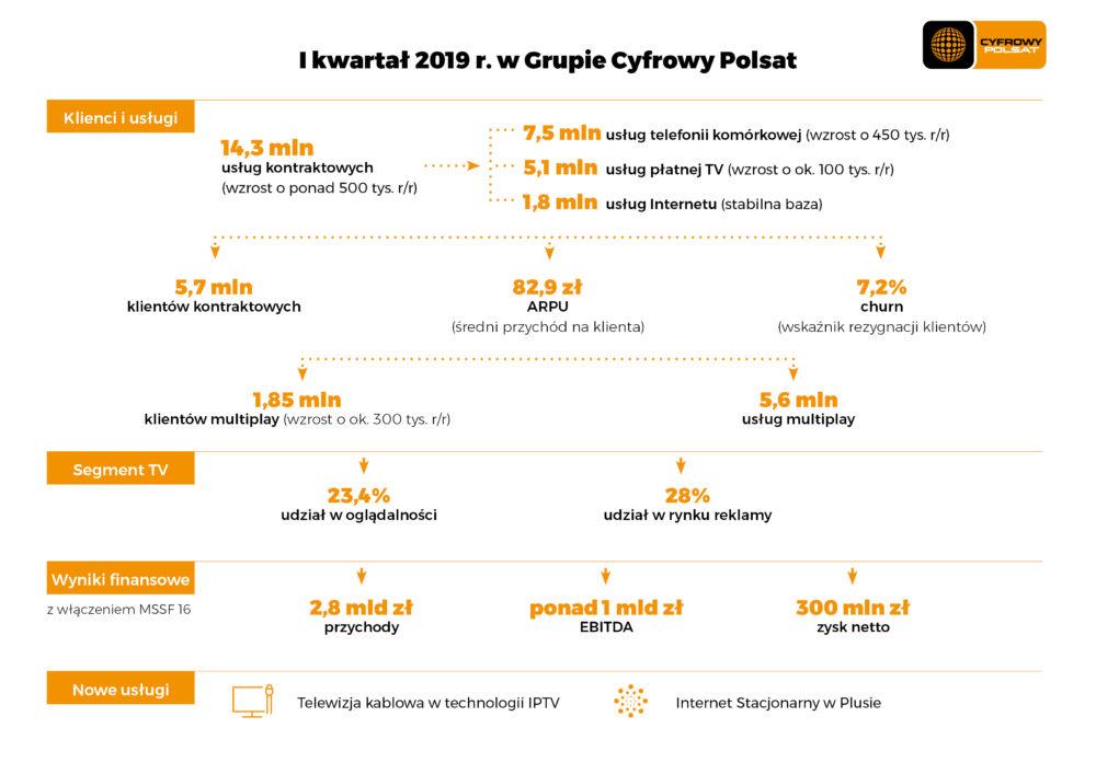 I kw.2019 w Grupie Cyfrowy Polsat infografika