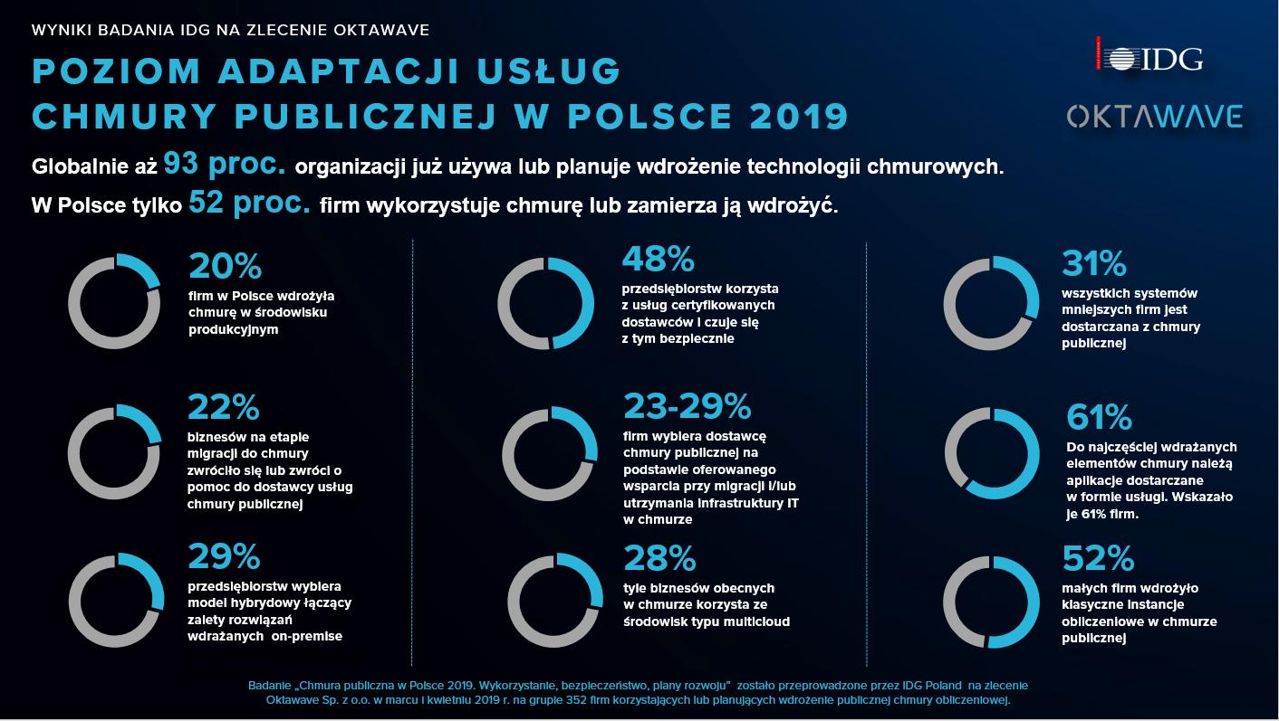 Przed firmami w Polsce wielki skok w chmury