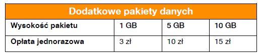 orange flex pakiety