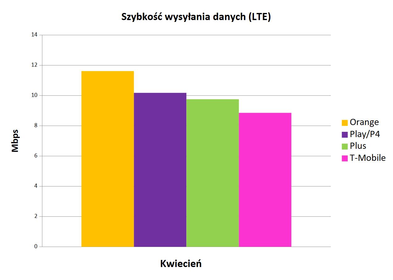 szybkość wysyłania danych LTE   Internet mobilny w Polsce