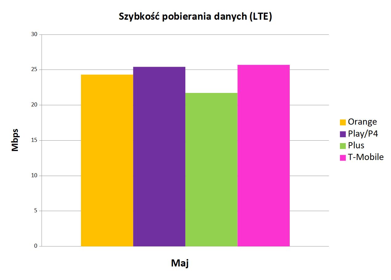 Szybkość pobierania danych LTE   Internet mobilny w Polsce maj 2019