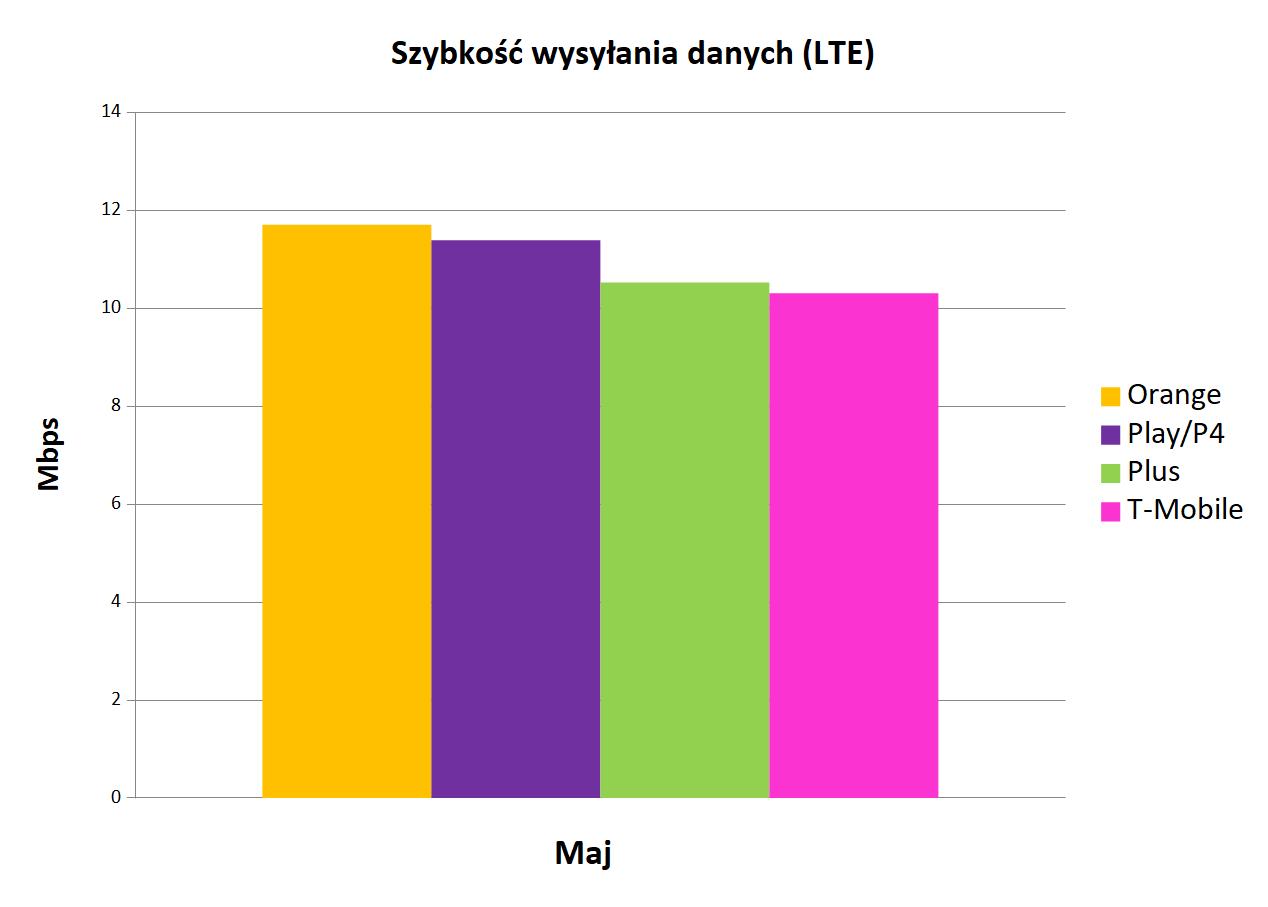 Szybkość wysyłania danych LTE   Internet mobilny w Polsce maj 2019