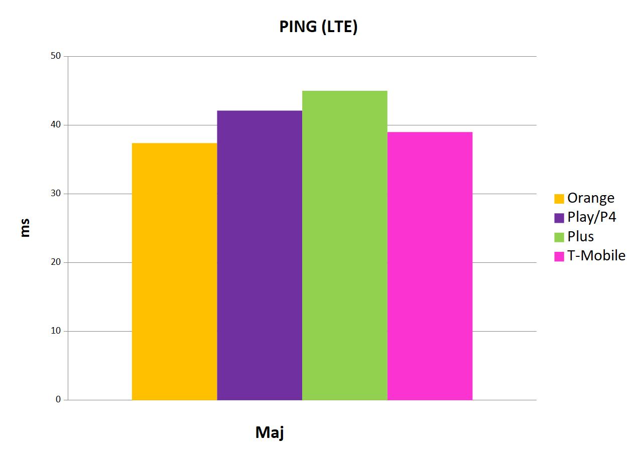 najniższa wartość ping LTE Internet mobilny w Polsce maj 2019