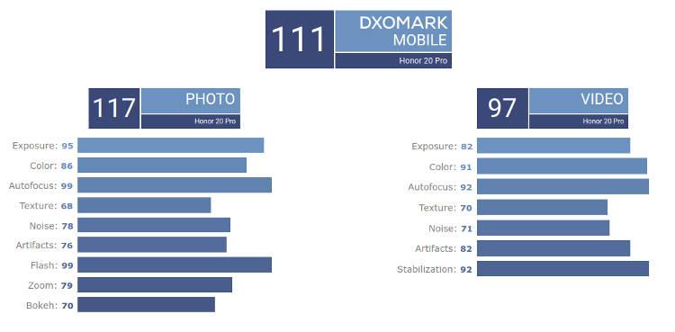 HONOR 20 Pro DxOMark 01