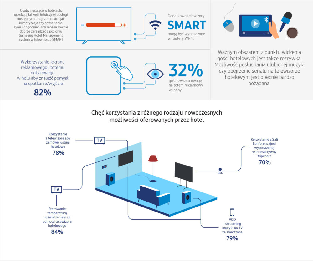 Samsung Postrzeganie nowych technologii w Hotelu 2