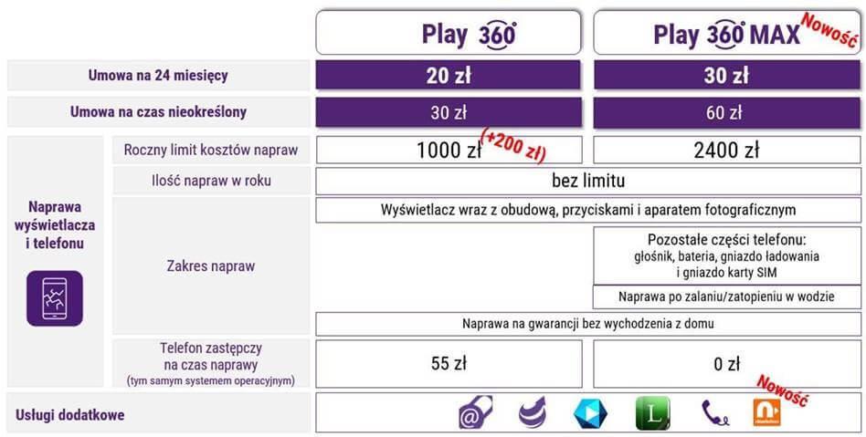 Play360 – nowa odsłona usługi serwisowej