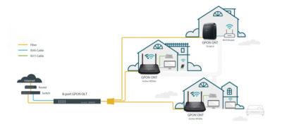 Rozwiązania GPON od TP-Link: 8-portowy OLT i dwa urządzenia klienckie ONT