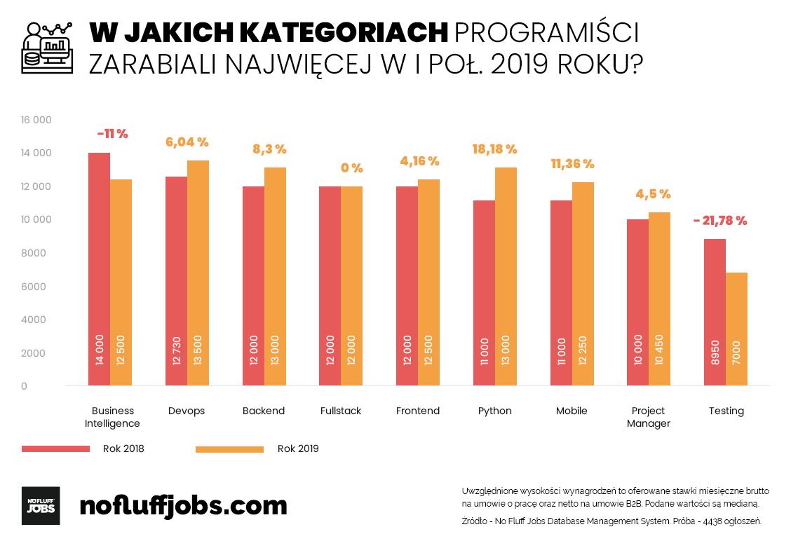 NFJ infografika zarobki wg specjalizacji