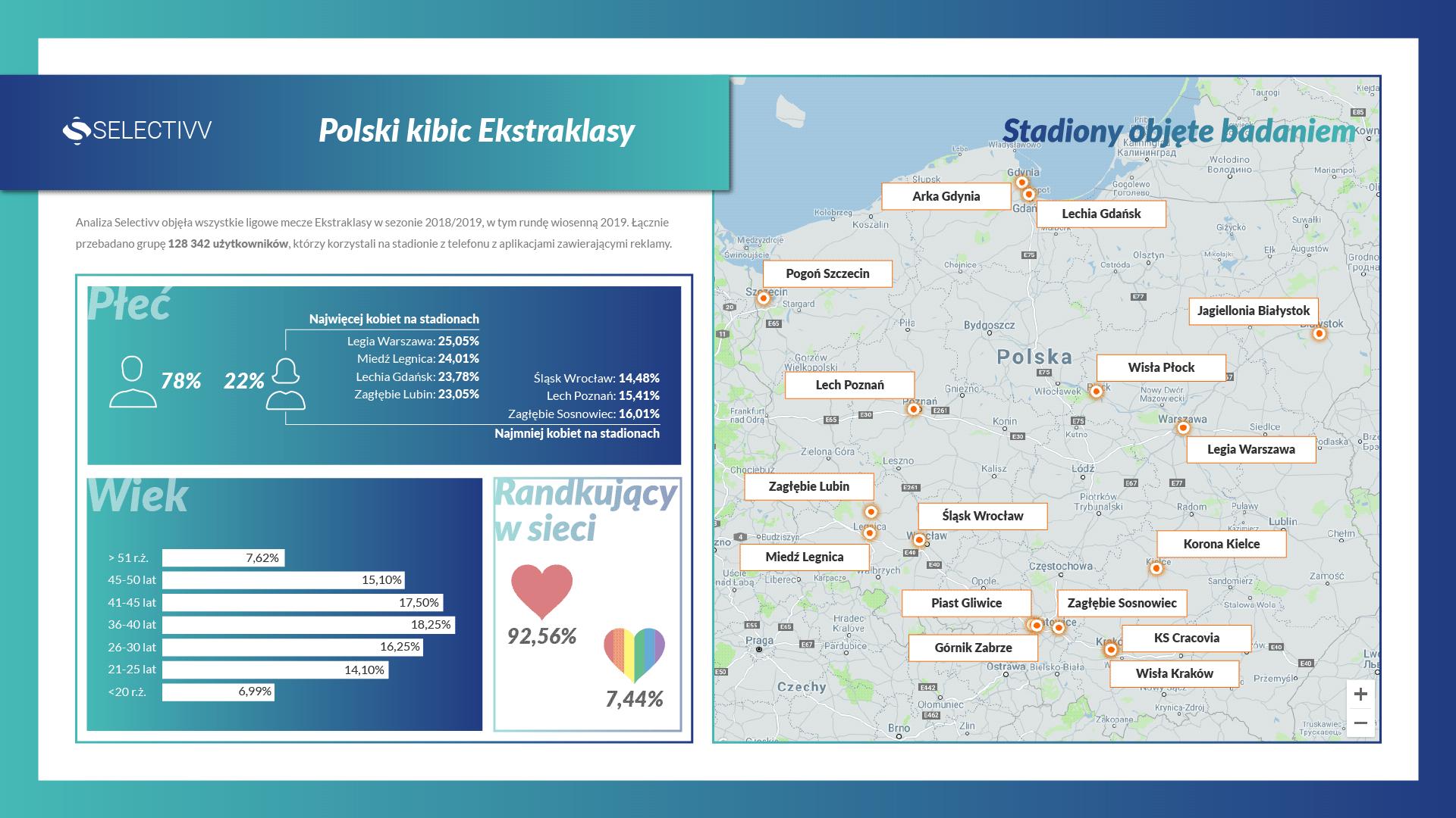 Profil polskiego kibica Ekstraklasy – kim jest, ile ma lat i z kim flirtuje przez internet?