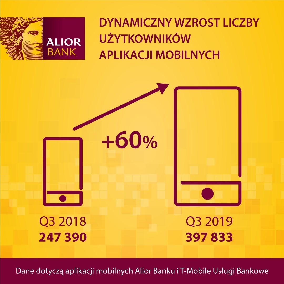 Aplikacja mobilna AliorBank
