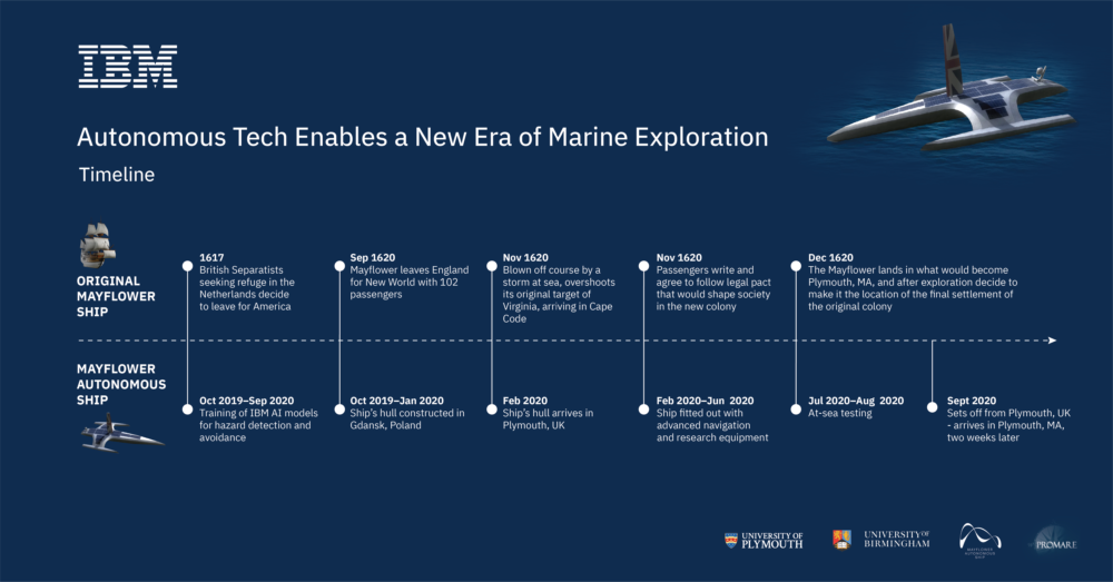 IBM ship graphics timeline