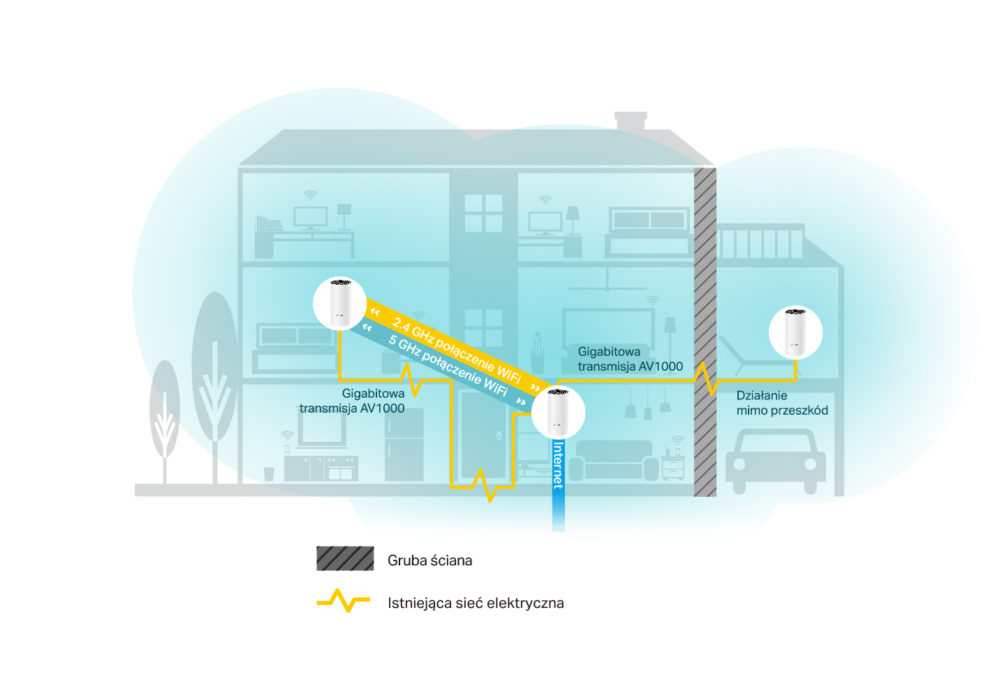 TP-Link Deco P9 – hybrydowy system WiFi Mesh z możliwością przesyłu danych przez sieć elektryczną