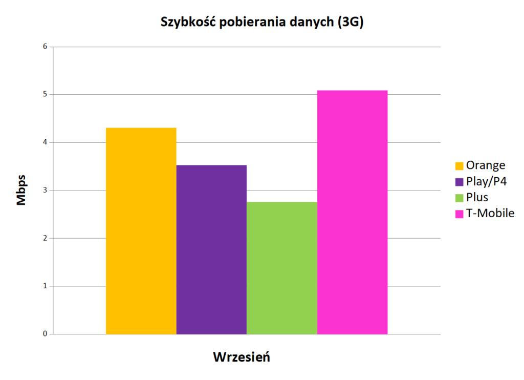 Szybkość pobierania danych 3G   Internet mobilny w Polsce