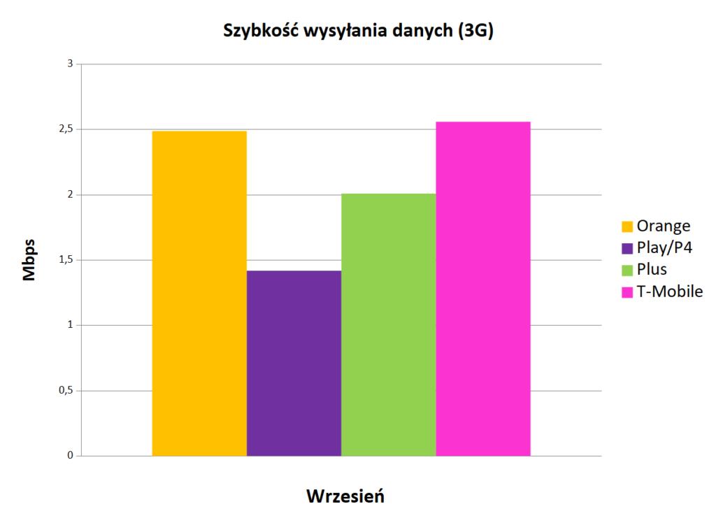 Szybkość wysyłania danych 3G   Internet mobilny w Polsce