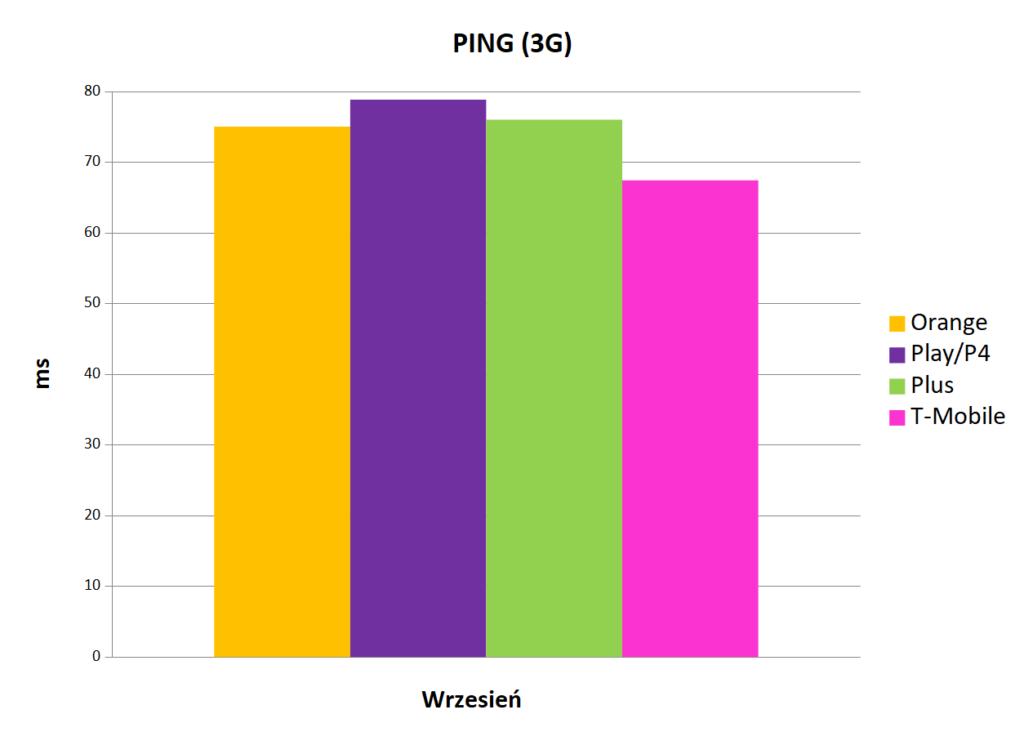 wartość ping 3G   Internet mobilny w Polsce
