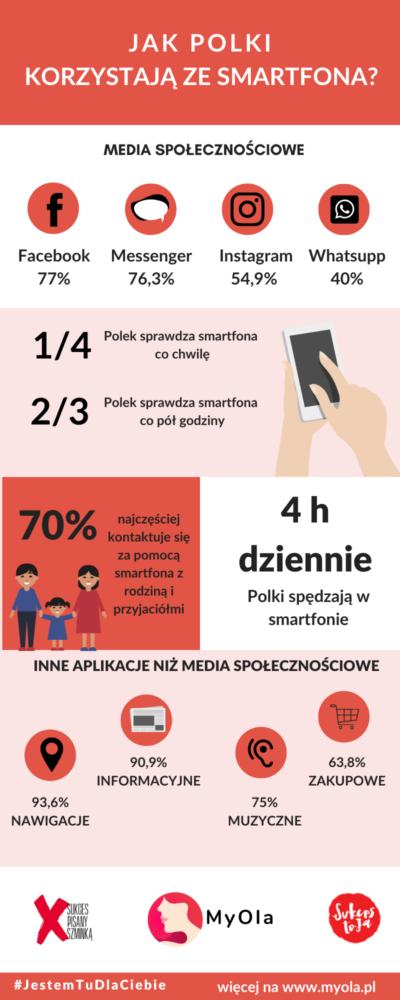 JAK POLKI KORZYSTAJĄ ZE SMARTFONA   infografika