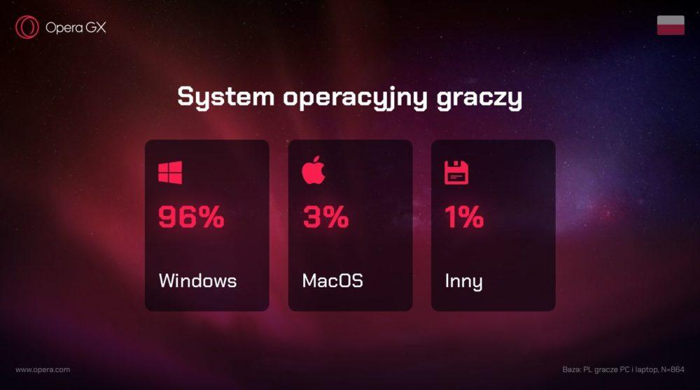 System operacyjny graczy