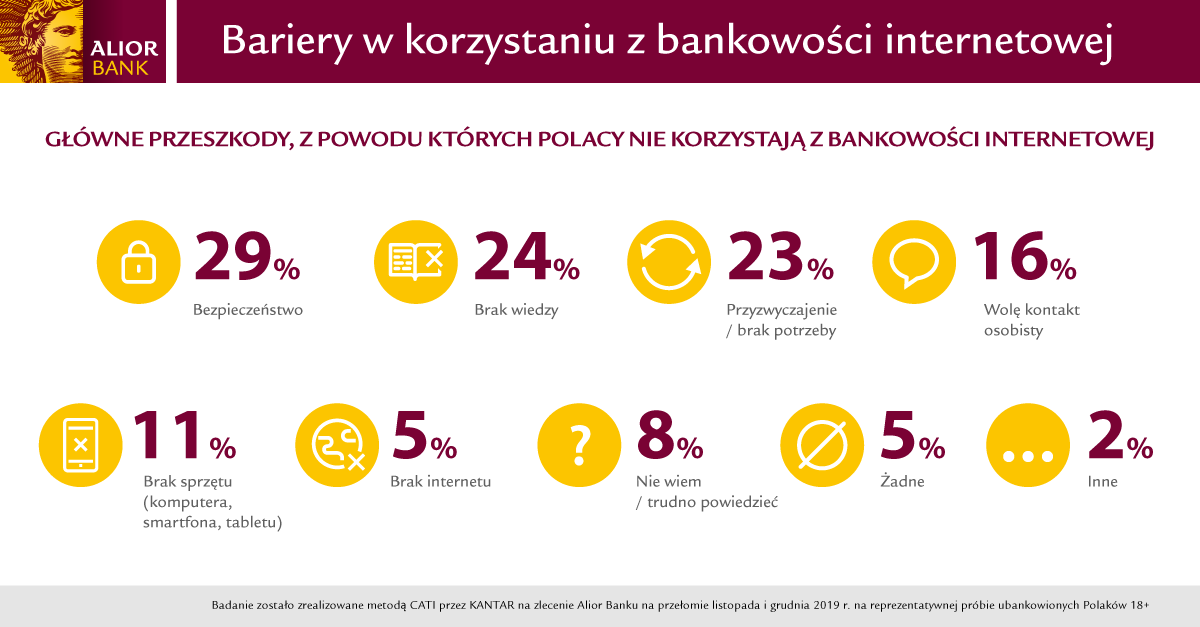 AB Bariery w korzystaniu z bankowości internetowej