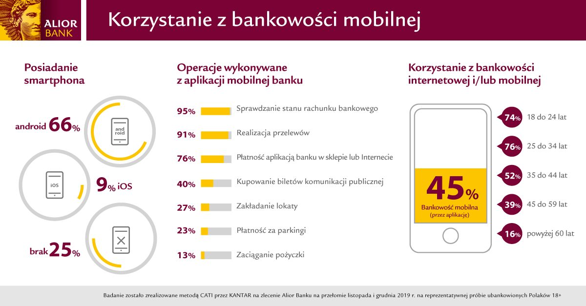 Polacy coraz bardziej mobilni – już 9 na 10 użytkowników smartfona za jego pomocą robi przelewy