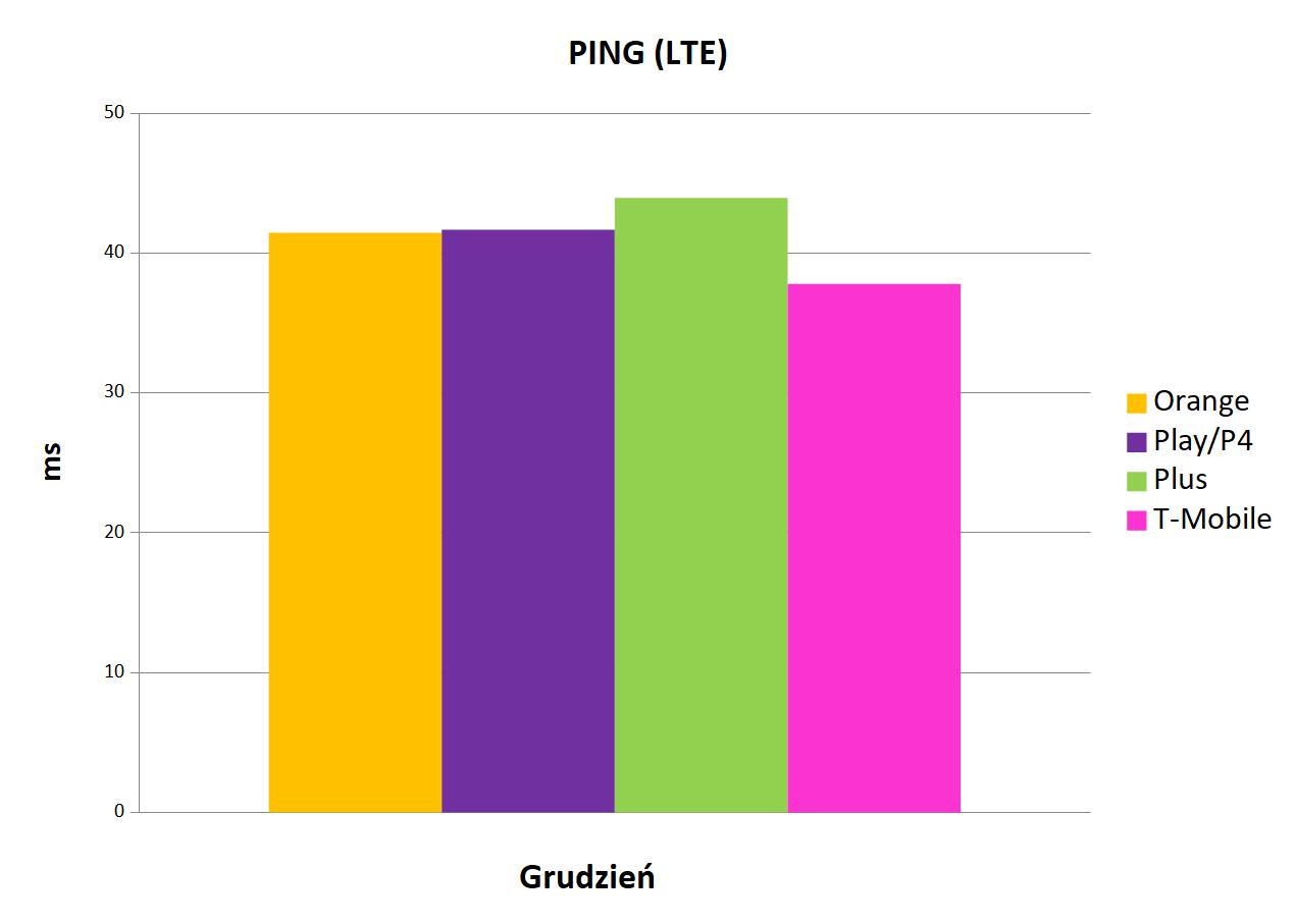 Internet mobilny w Polsce ping LTE grudzień 2019