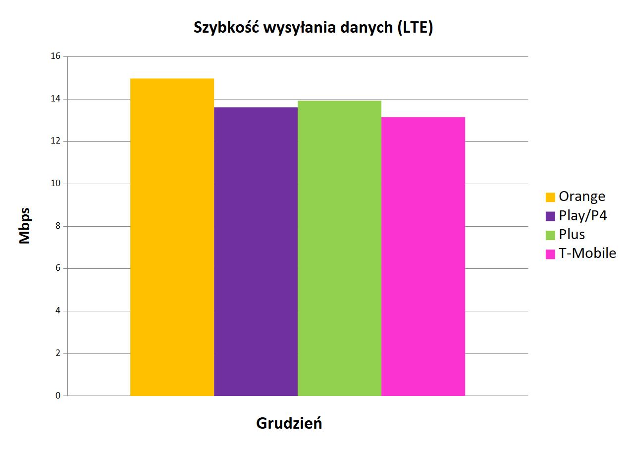 Internet mobilny w Polsce szybkość wysyłania danych LTE grudzień 2019