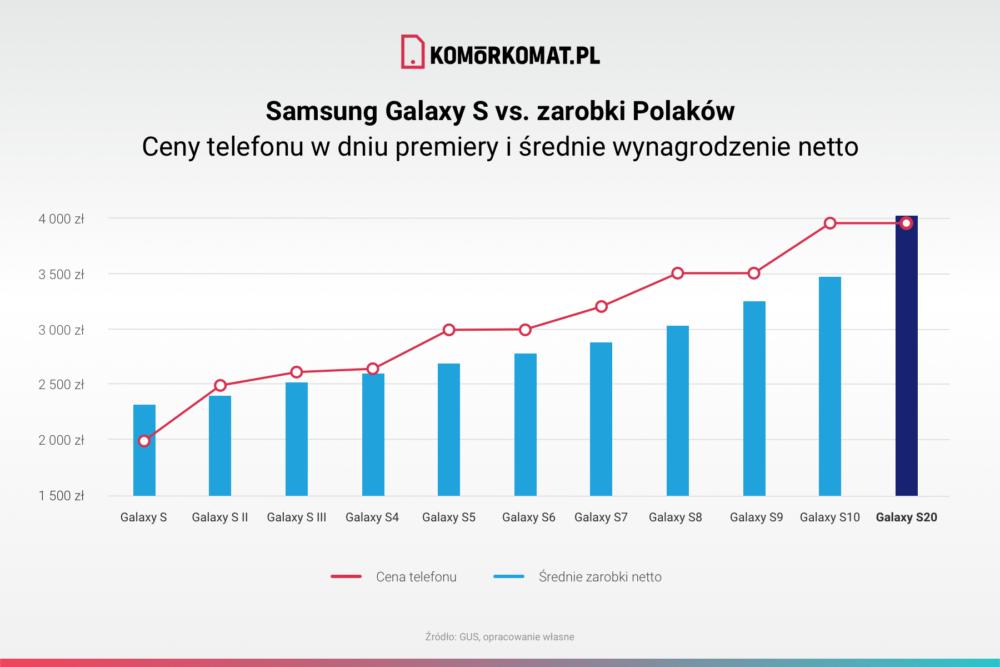 Nowy Samsung Galaxy S20 drogi - Wg GUS-u wystarczy na niego przeciętne wynagrodzenie