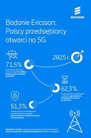 Badanie Ericsson: Polscy przedsiębiorcy otwarci na 5G