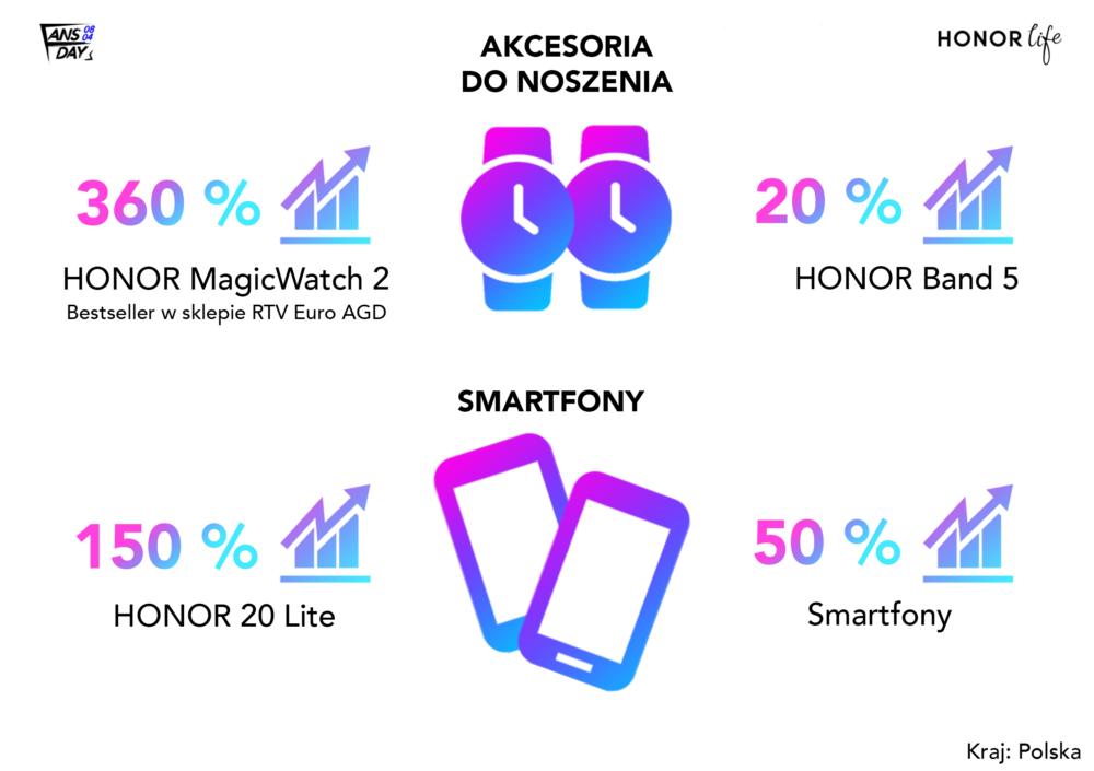 Sukces urządzeń typu wearables podczas Honor Fan Festival w Polsce