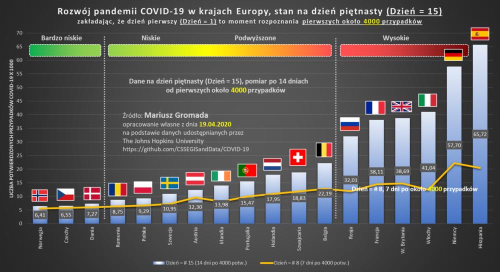 covid 7 europe 20200419