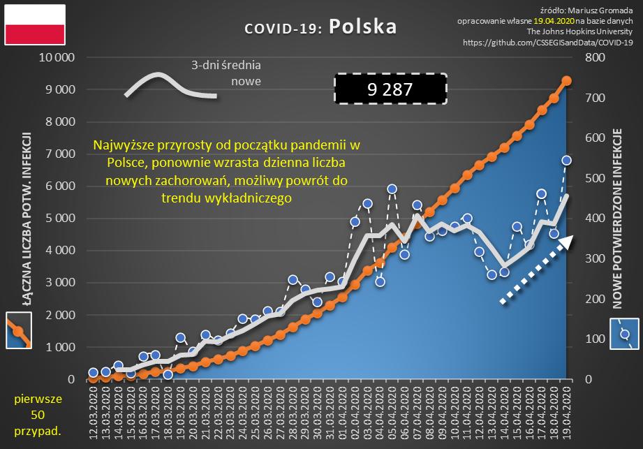 covid 7 pl 20200419