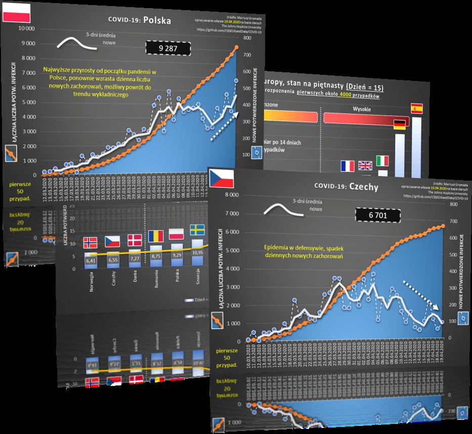 Bank Millennium - Mariusz Gromada analizuje dane o COVID