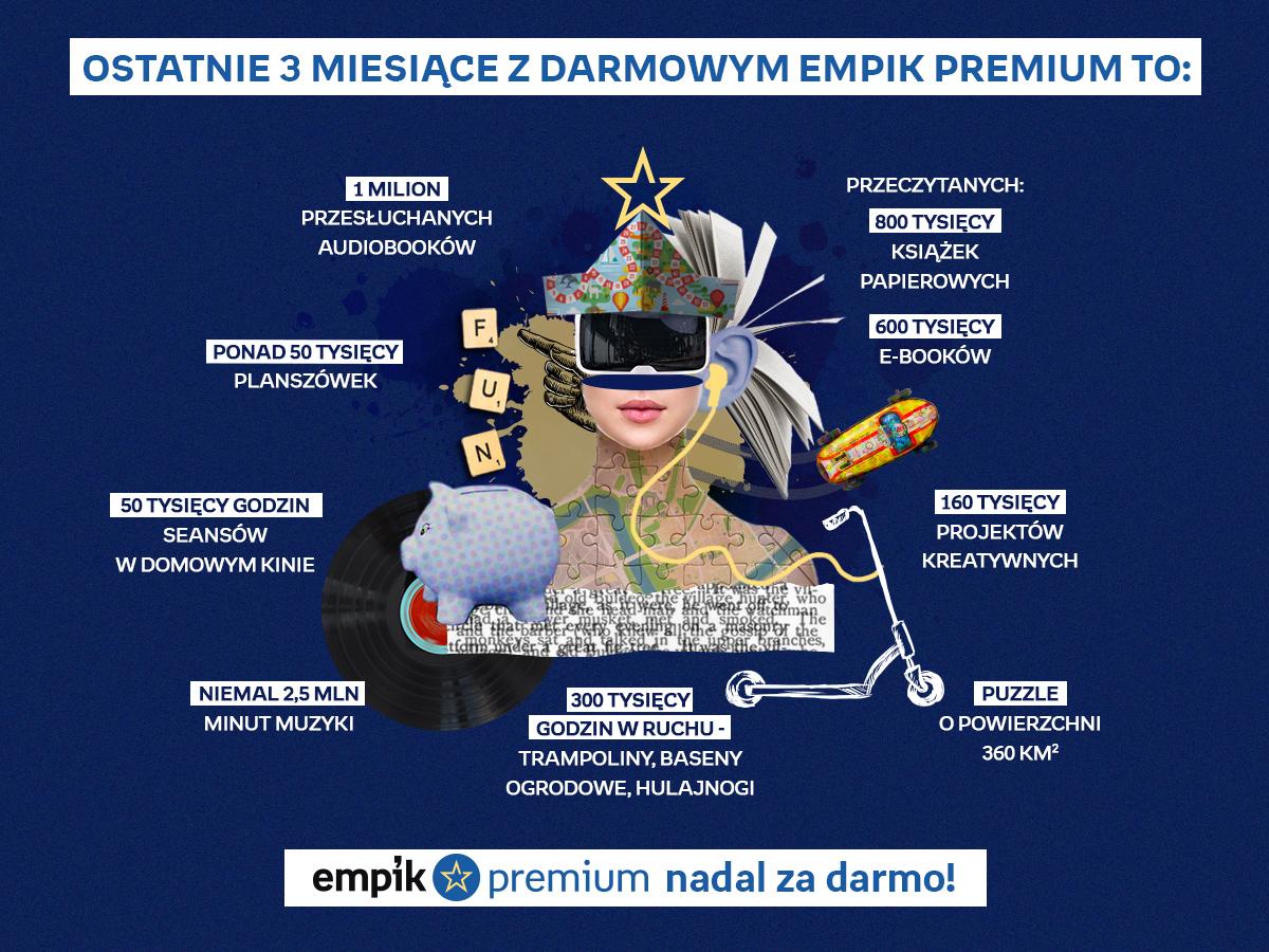 Empik Premium infografika