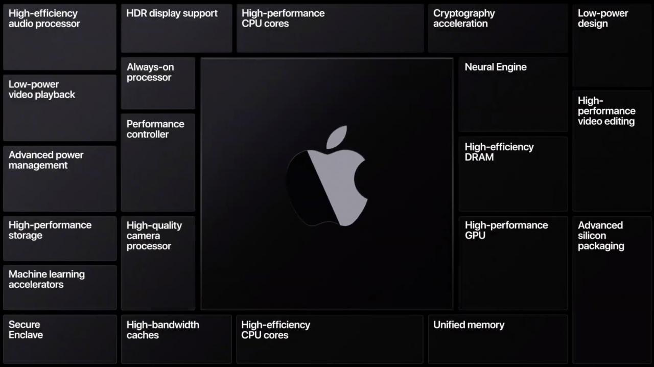 Czy nowe komputery Apple z procesorami ARM będą bardziej bezpieczne?