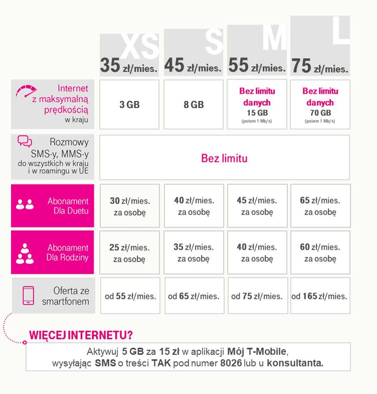 T-Mobile wprowadza nowe taryfy dla klientów abonamentowych