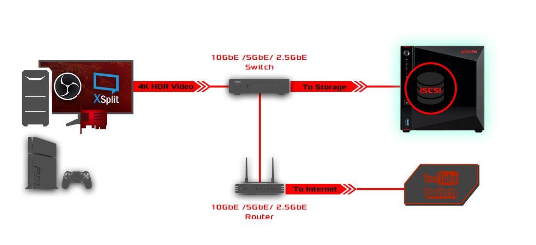 PC N NAS diagram