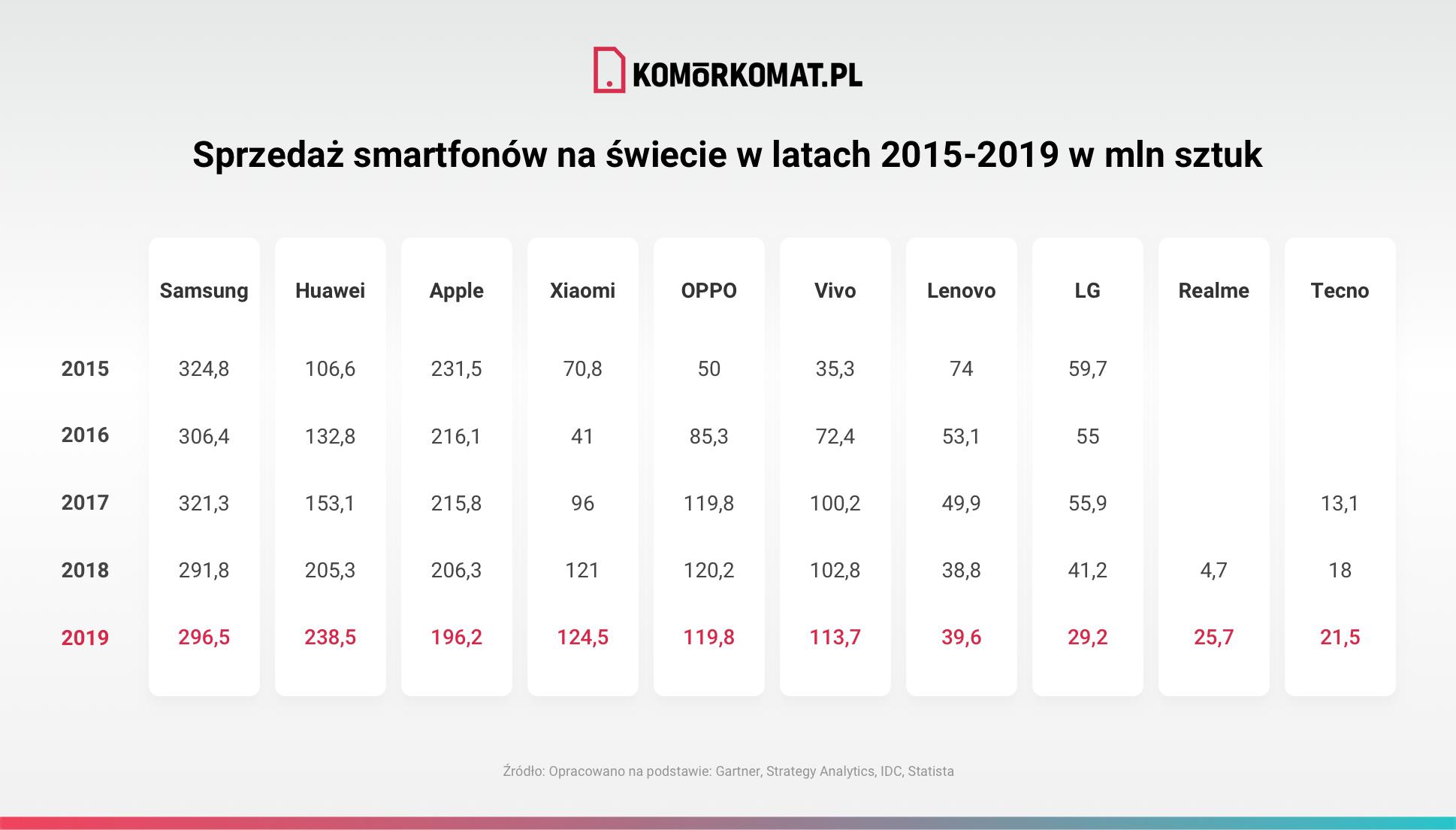 Sprzedaż smartfonów na świecie w latach 2015 2019 w mln sztuk v1