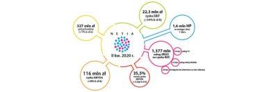 Grupa Netia w II kw. 2020 r. – dalsza poprawa wyników