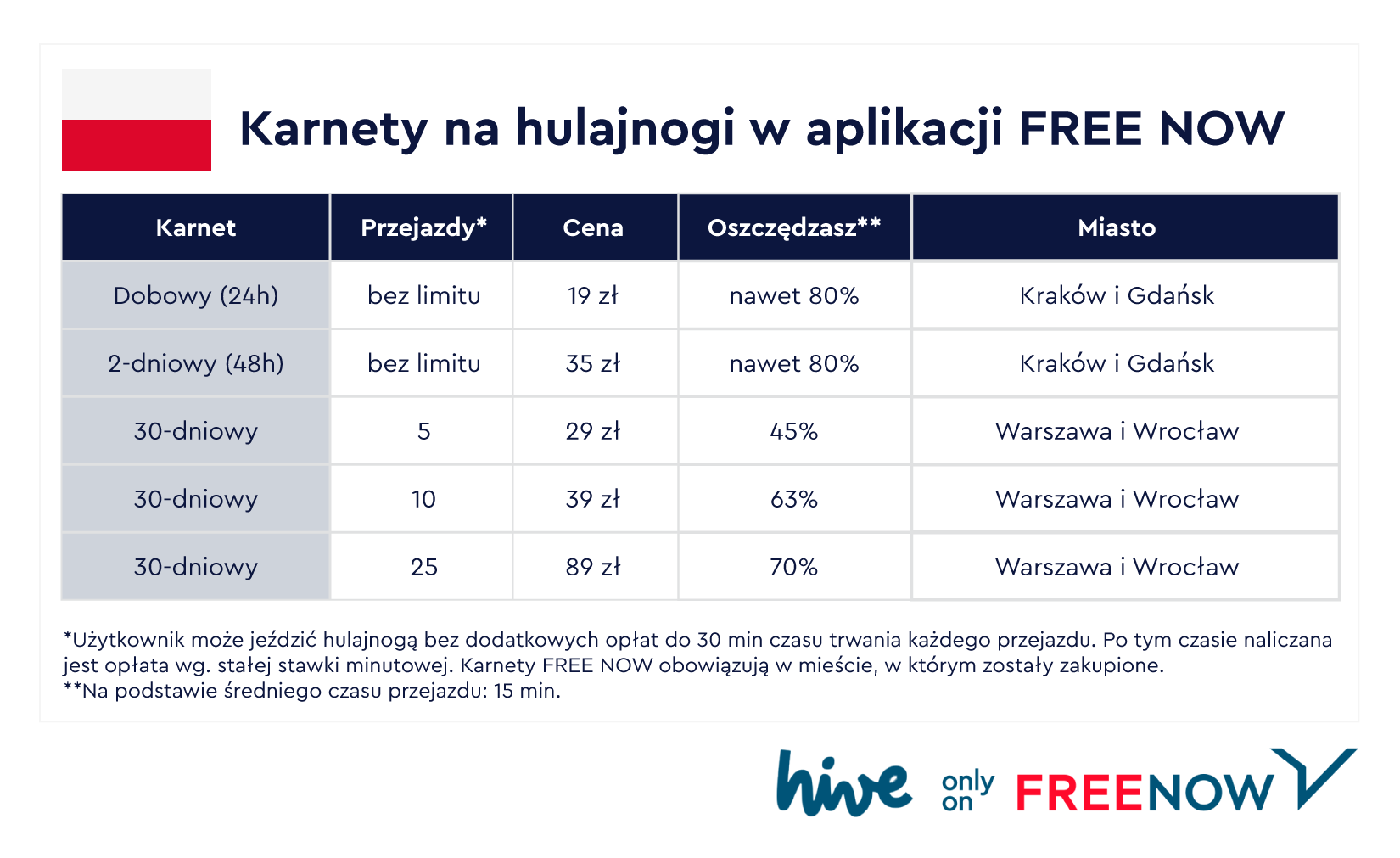 Karnety FREE NOW