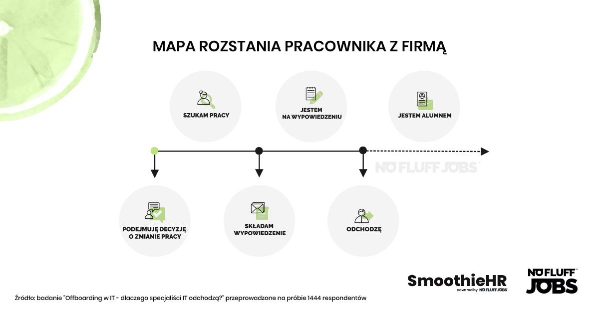 Smoothie HR mapa rozstania pracownika
