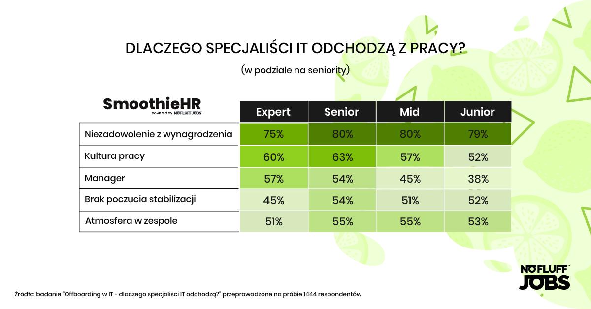 Smoothie HR specialiści IT