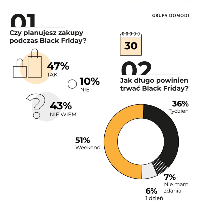 Black Friday wyniki badania Grupa Domodi (2)