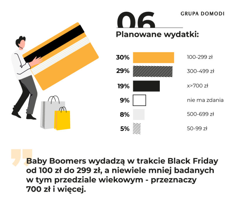 Black Friday wyniki badania Grupa Domodi (6)