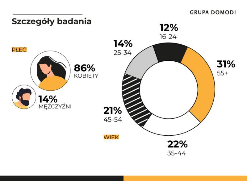 Black Friday wyniki badania Grupa Domodi (7)