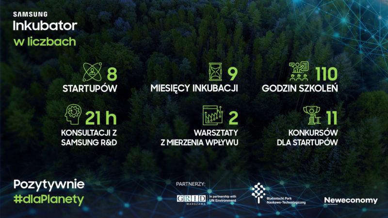 Polskie startupy wiedzą jak pomóc światu – Podsumowanie I edycji Samsung Inkubator #dlaPlanety
